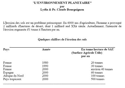 Quelques chiffres sur l'érosion des sols