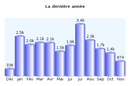 statistiques fin 2005 et 2006